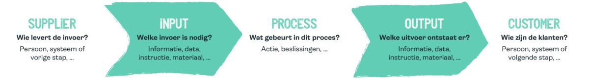 SIPOC proces